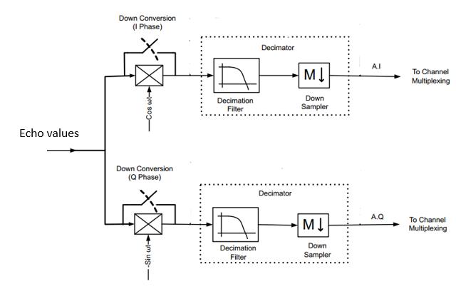 IQ demod block diagram - 2